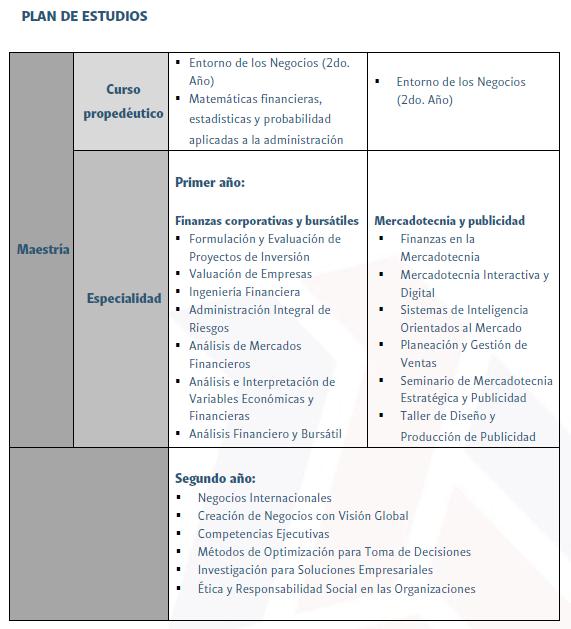 MAESTRÍA - MAESTRÍA EN ADMINISTRACIÓN- PLAN DE ESTUDIOS
