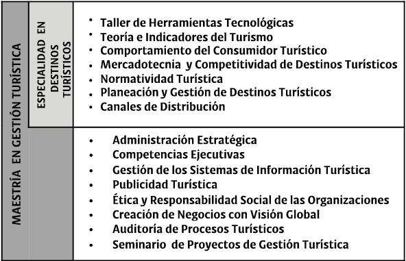 MAESTRÍA - GESTIÓN TURÍSTICA- PLAN DE ESTUDIOS
